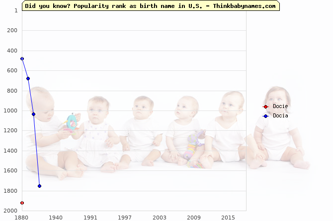 Top 2000 baby names ranking of Docie, Docia in U.S.