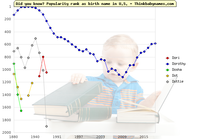 Top 2000 baby names ranking of Dori, Dorothy, Dosha, Dot, Dottie in U.S.