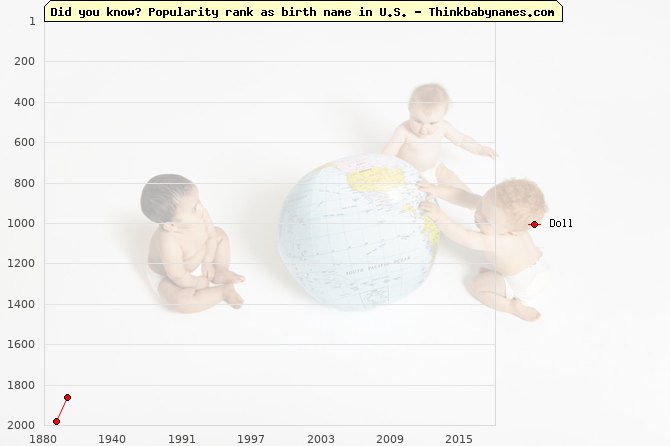 Top 2000 baby names ranking of Doll name in U.S.