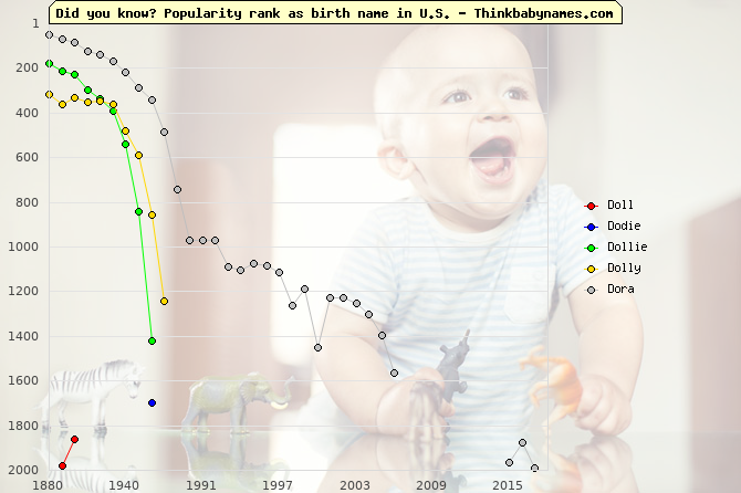 Top 2000 baby names ranking of Doll, Dodie, Dollie, Dolly, Dora in U.S.
