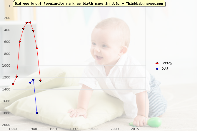 Top 2000 baby names ranking of Dorthy, Dotty in U.S.