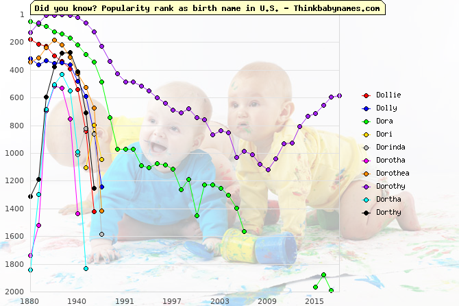 Top 1000 baby names ranking of Dollie, Dolly, Dora, Dori, Dorinda, Dorotha, Dorothea, Dorothy, Dortha, Dorthy in U.S.