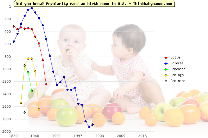Top 2000 baby names ranking of Do- names: Dolly, Dolores, Domenica, Dominga, Dominica