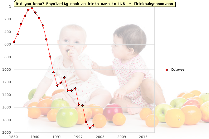 Top 2000 baby names ranking of Dolores name in U.S.