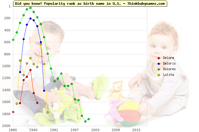 Top 2000 baby names ranking of Delora, Deloris, Dolores, Lolita in U.S.