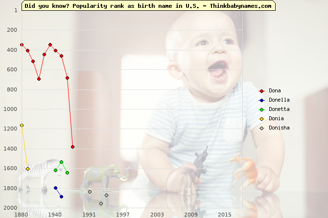 Top 2000 baby names ranking of Dona, Donella, Donetta, Donia, Donisha in U.S.