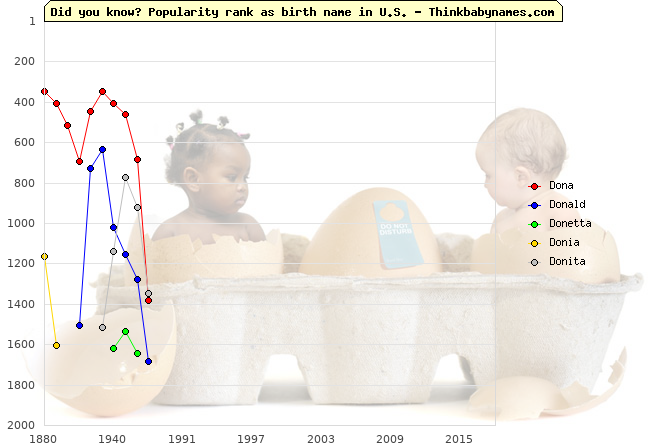Top 2000 baby names ranking of Dona, Donald, Donetta, Donia, Donita in U.S.