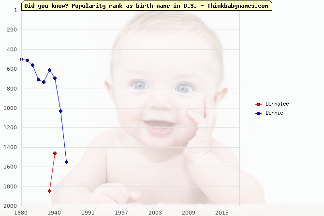 Top 2000 baby names ranking of Donnalee, Donnie in U.S.
