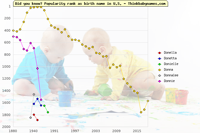 Top 2000 baby names ranking of Donella, Donetta, Donielle, Donna, Donnalee, Donnie in U.S.