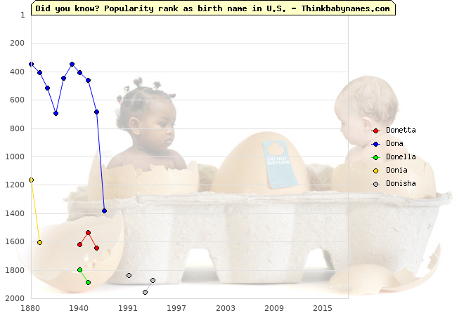 Top 2000 baby names ranking of Donetta, Dona, Donella, Donia, Donisha in U.S.