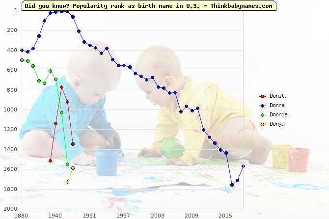 Top 2000 baby names ranking of Donita, Donna, Donnie, Donya in U.S.