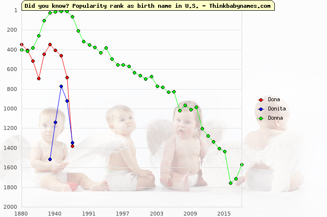 Top 1000 baby names ranking of Dona, Donita, Donna in U.S.