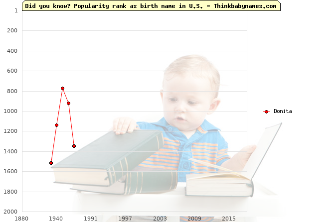 Top 1000 baby names ranking of Donita name in U.S.