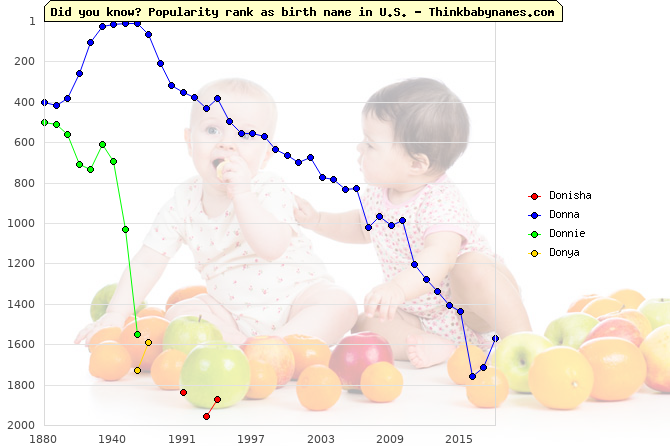 Top 2000 baby names ranking of Donisha, Donna, Donnie, Donya in U.S.