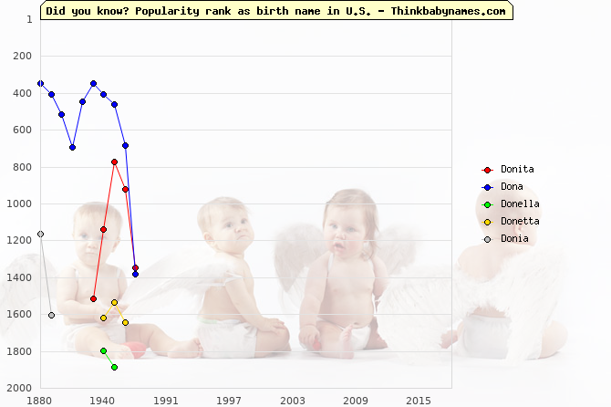 Top 2000 baby names ranking of Donita, Dona, Donella, Donetta, Donia in U.S.