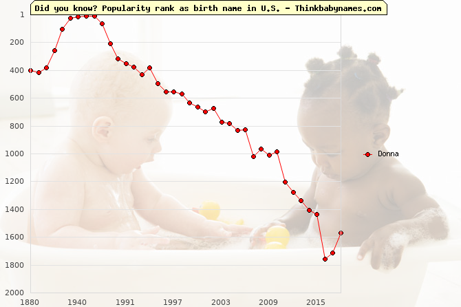 Top 2000 baby names ranking of Donna name in U.S.