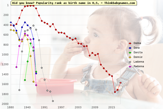 Top 1000 baby names ranking of Donna, Dona, Donita, Donnie, Ladonna, Madonna in U.S.