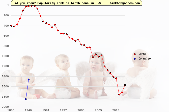 Top 2000 baby names ranking of Donna, Donnalee in U.S.