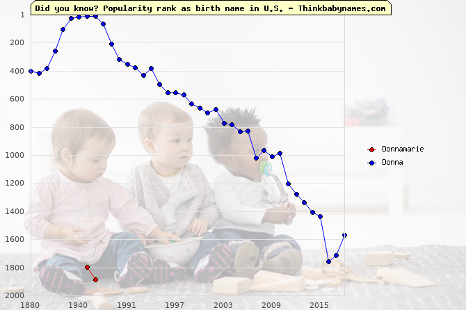 Top 2000 baby names ranking of Donnamarie, Donna in U.S.