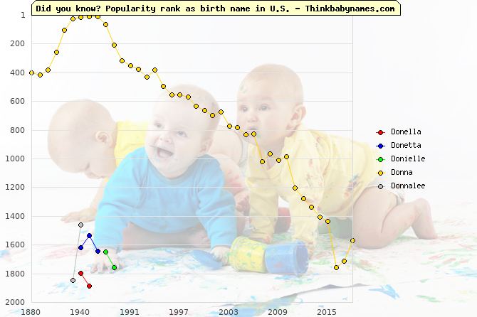 Top 2000 baby names ranking of Donella, Donetta, Donielle, Donna, Donnalee in U.S.