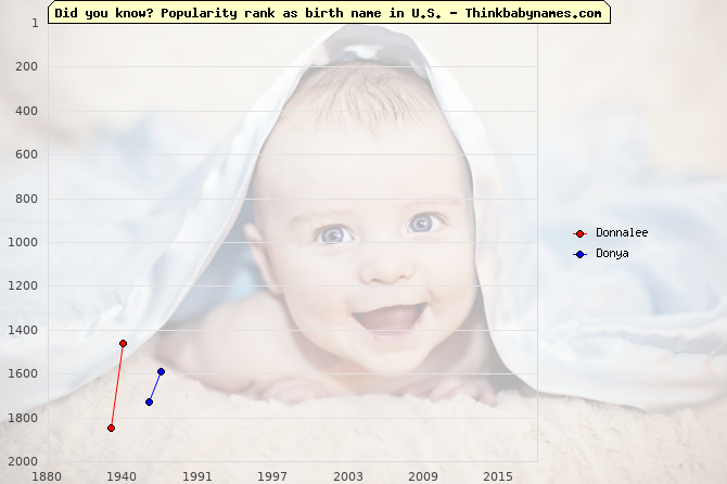 Top 2000 baby names ranking of Donnalee, Donya in U.S.
