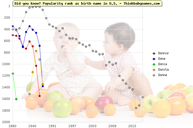 Top 2000 baby names ranking of Donnie, Dona, Donia, Donita, Donna in U.S.