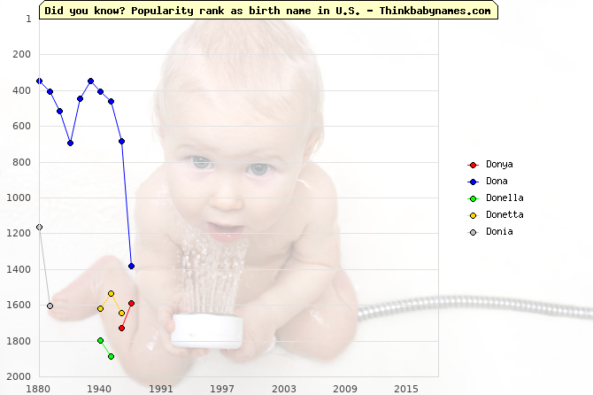 Top 2000 baby names ranking of Donya, Dona, Donella, Donetta, Donia in U.S.