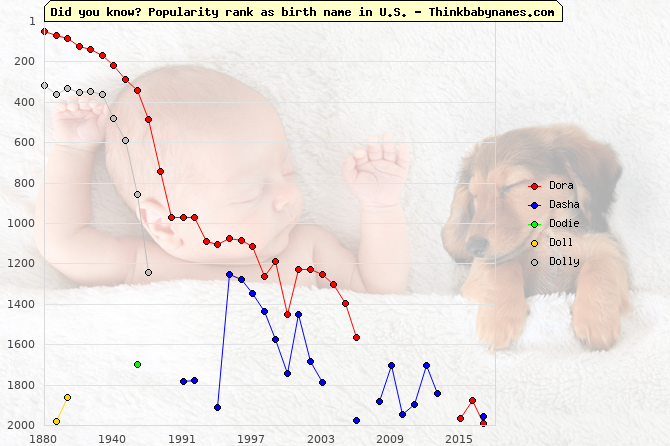 Top 2000 baby names ranking of Dora, Dasha, Dodie, Doll, Dolly in U.S.