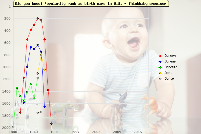 Top 2000 baby names ranking of Doreen, Dorene, Doretta, Dori, Dorie in U.S.