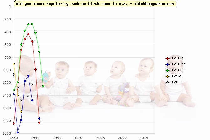Top 2000 baby names ranking of Dortha, Dorthea, Dorthy, Dosha, Dot in U.S.