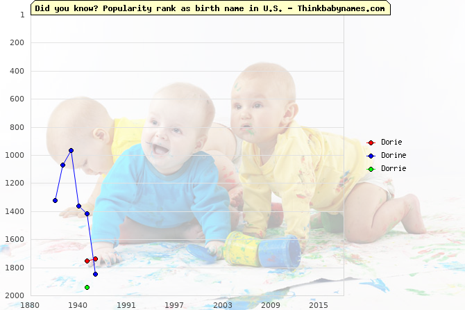 Top 2000 baby names ranking of Dorie, Dorine, Dorrie in U.S.