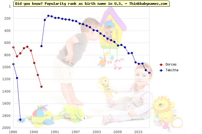 Top 2000 baby names ranking of Dorcas, Tabitha in U.S.