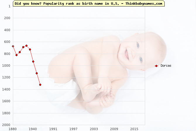 Top 2000 baby names ranking of Dorcas in U.S.