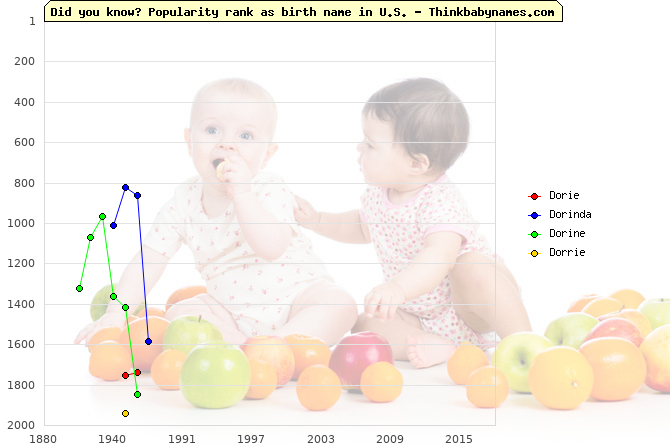 Top 2000 baby names ranking of Dorie, Dorinda, Dorine, Dorrie in U.S.