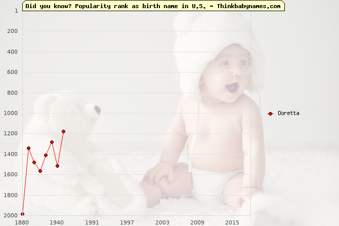 Top 2000 baby names ranking of Doretta name in U.S.