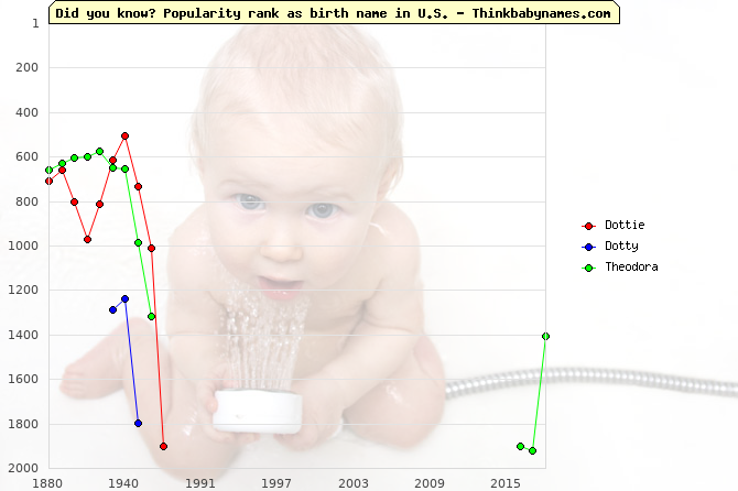 Top 2000 baby names ranking of Dottie, Dotty, Theodora in U.S.