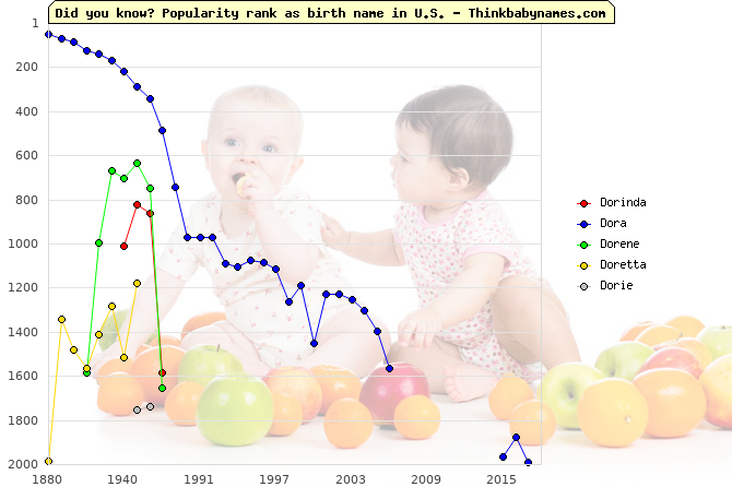 Top 2000 baby names ranking of Dorinda, Dora, Dorene, Doretta, Dorie in U.S.