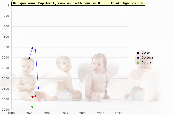Top 2000 baby names ranking of Dorie, Dorinda, Dorrie in U.S.
