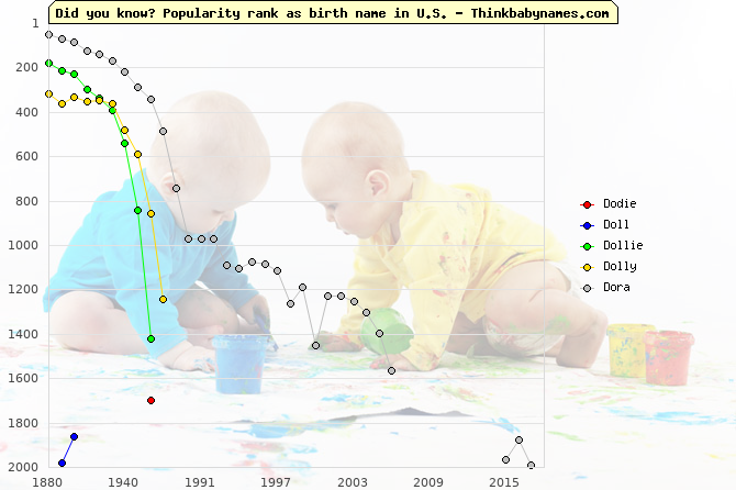 Top 2000 baby names ranking of Dodie, Doll, Dollie, Dolly, Dora in U.S.
