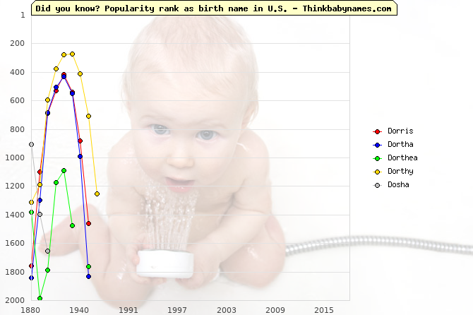 Top 2000 baby names ranking of Dorris, Dortha, Dorthea, Dorthy, Dosha in U.S.