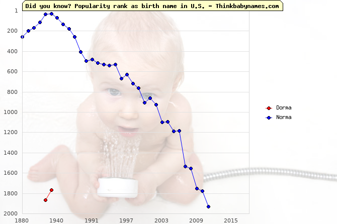 Top 2000 baby names ranking of Dorma, Norma in U.S.