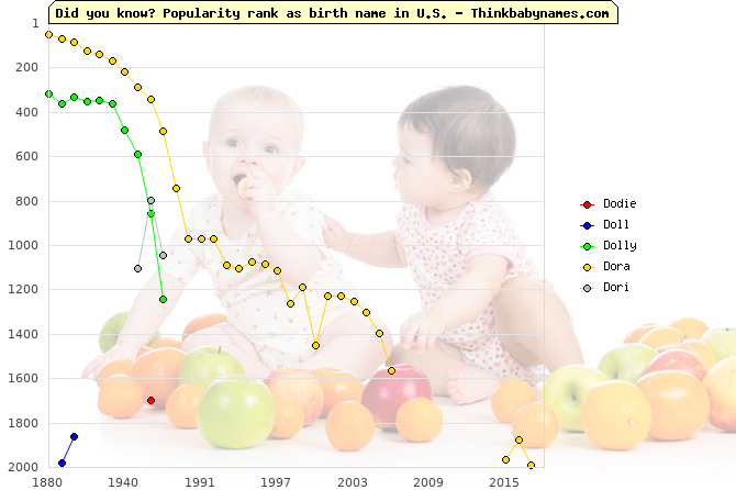 Top 2000 baby names ranking of Dodie, Doll, Dolly, Dora, Dori in U.S.