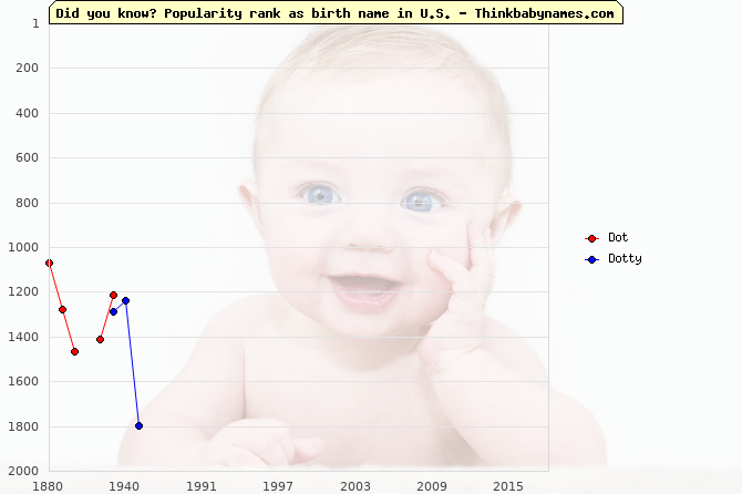 Top 2000 baby names ranking of Dot, Dotty in U.S.