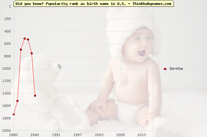 Top 1000 baby names ranking of Dorotha name in U.S.