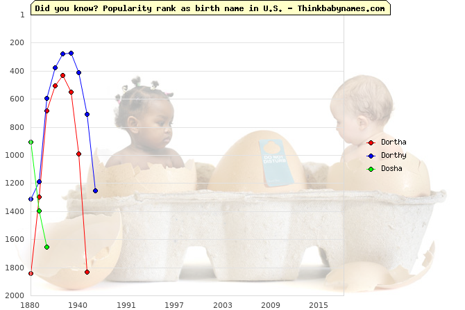 Top 1000 baby names ranking of Dortha, Dorthy, Dosha in U.S.