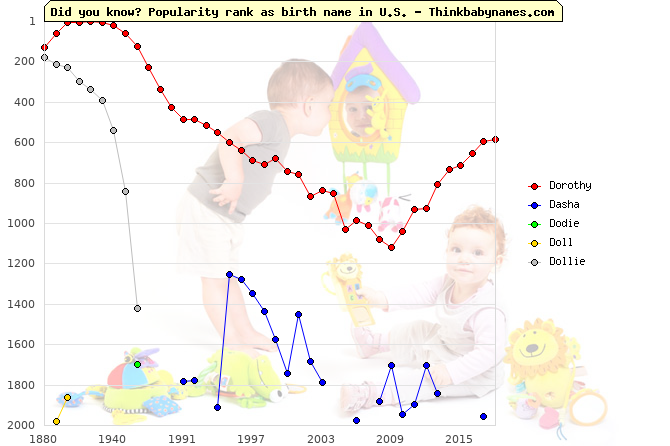 Top 2000 baby names ranking of Dorothy, Dasha, Dodie, Doll, Dollie in U.S.
