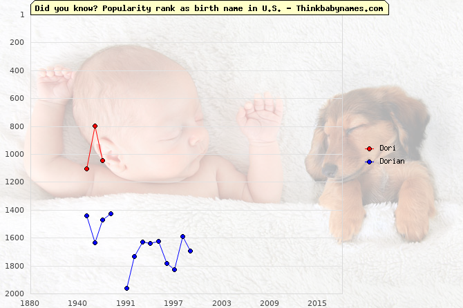 Top 2000 baby names ranking of Dori, Dorian in U.S.