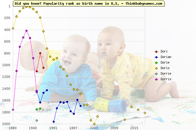 Top 2000 baby names ranking of Dori, Dorian, Dorie, Doris, Dorrie, Dorris in U.S.