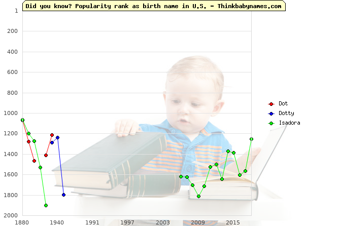 Top 2000 baby names ranking of Dot, Dotty, Isadora in U.S.