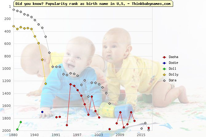 Top 2000 baby names ranking of Dasha, Dodie, Doll, Dolly, Dora in U.S.
